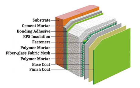 Tangent building systems for Exterior insulation and finish systems eifs